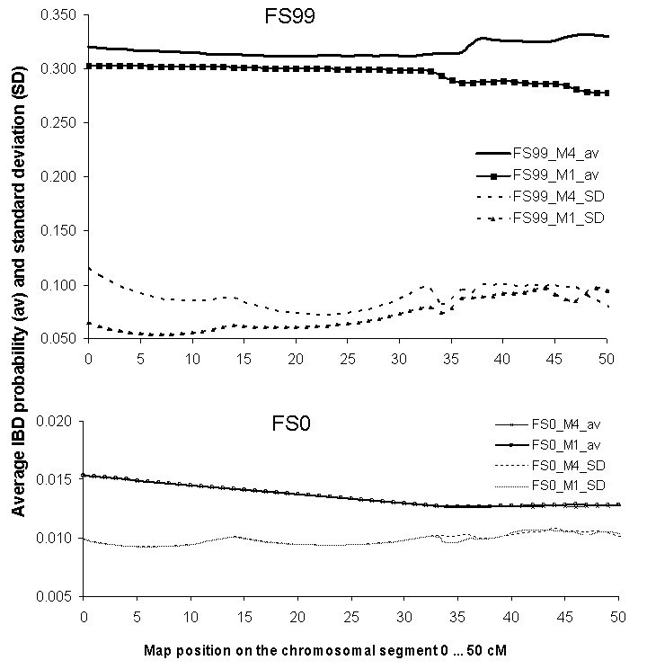 Effect of family relatedness on characteristics of estimated