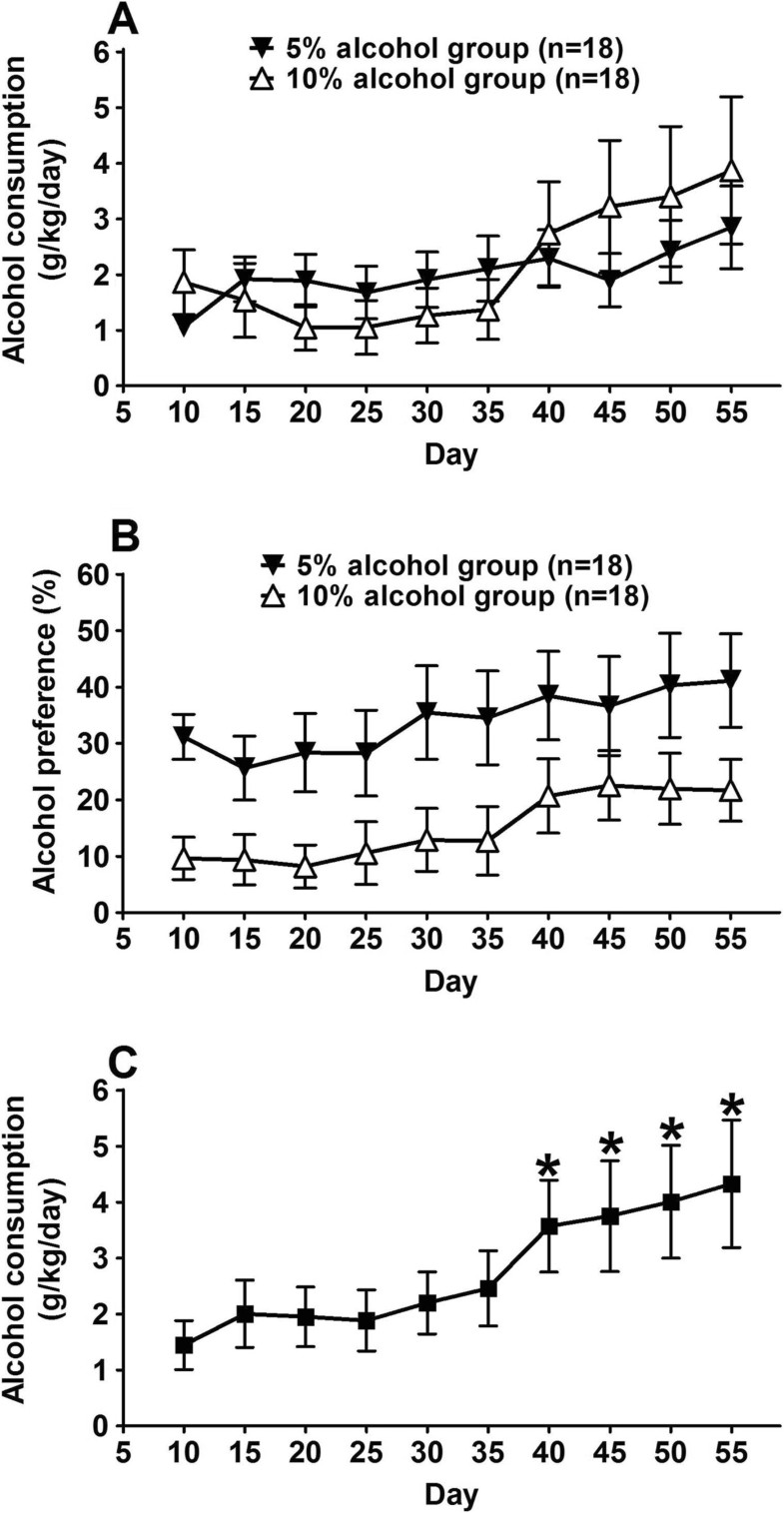 Chronic alcohol consumption from adolescence to adulthood in mice figure 1 buycottarizona Choice Image