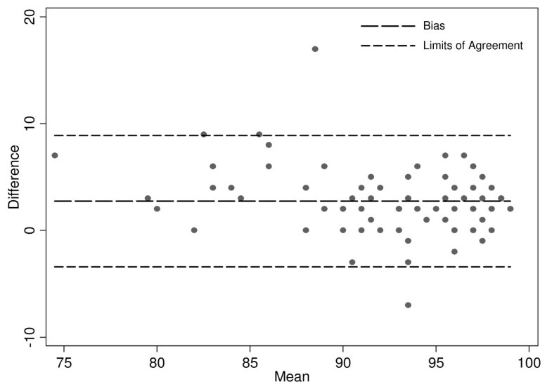 The accuracy of pulse oximetry in emergency department patients with