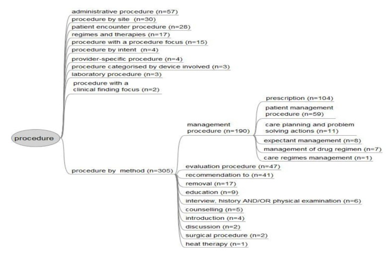 Coding of procedures documented by general practitioners ...