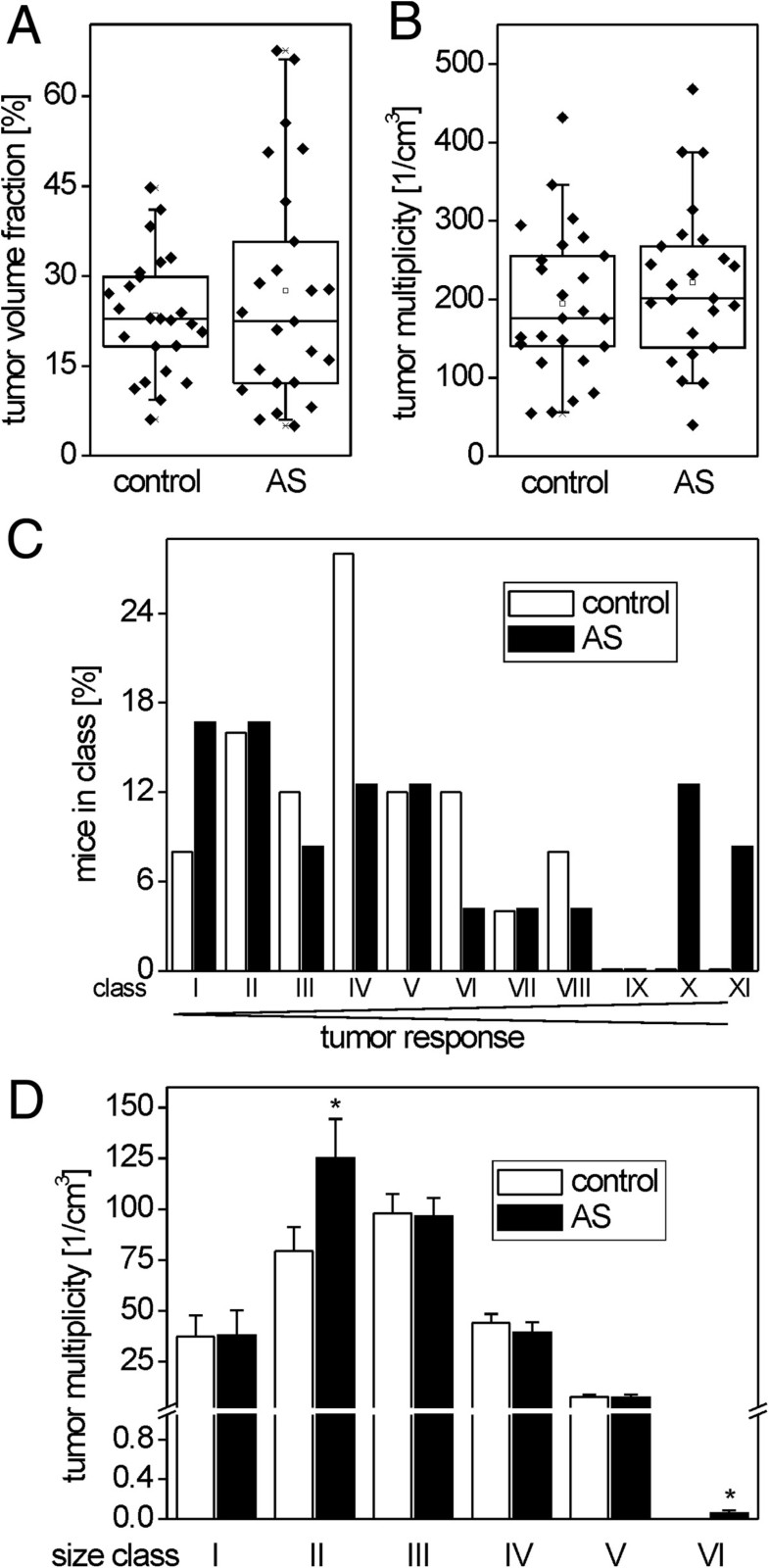 Chemically induced mouse liver tumors are resistant to treatment figure 4 nvjuhfo Choice Image