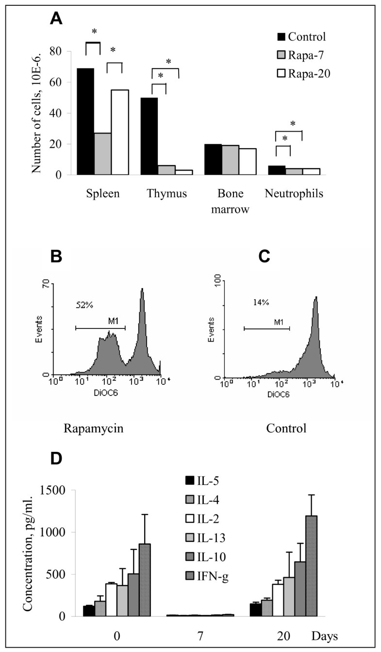 mechanisms of rapamycin production discrepancy Abstract staphylococcal enterotoxins are potent activators for human t cells and cause lethal toxic shock rapamycin, an immunosuppressant, was tested for its ability to inhibit staphylococcal enterotoxin b (seb)-induced activation of human peripheral blood mononuclear cells (pbmc) in vitro and toxin-mediated shock in mice.