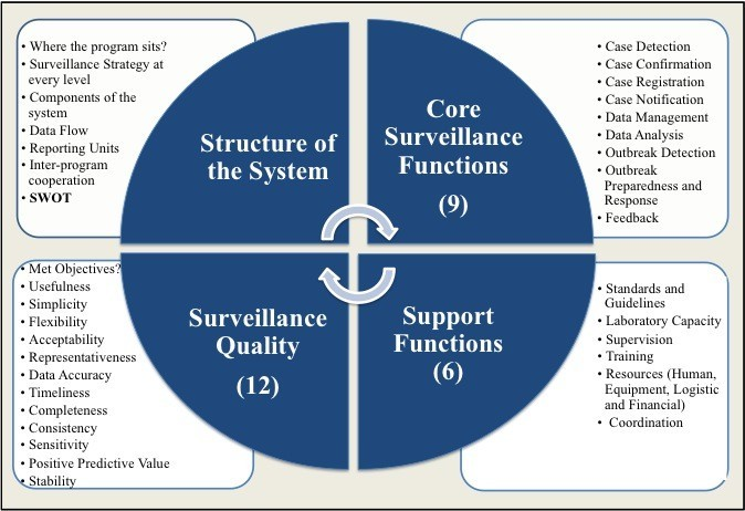 Assessment of the core and support functions of the ...