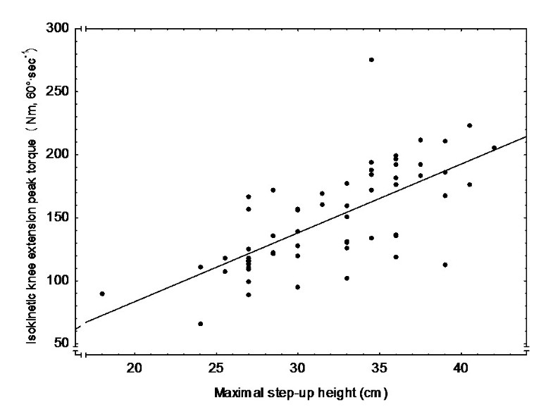 correlation between height and hand and Home page writing a correlation between height and shoe size introduction i love buying shoes and i have always wondered if shoes and height is correlational i believe it is, based on my personal experiences.