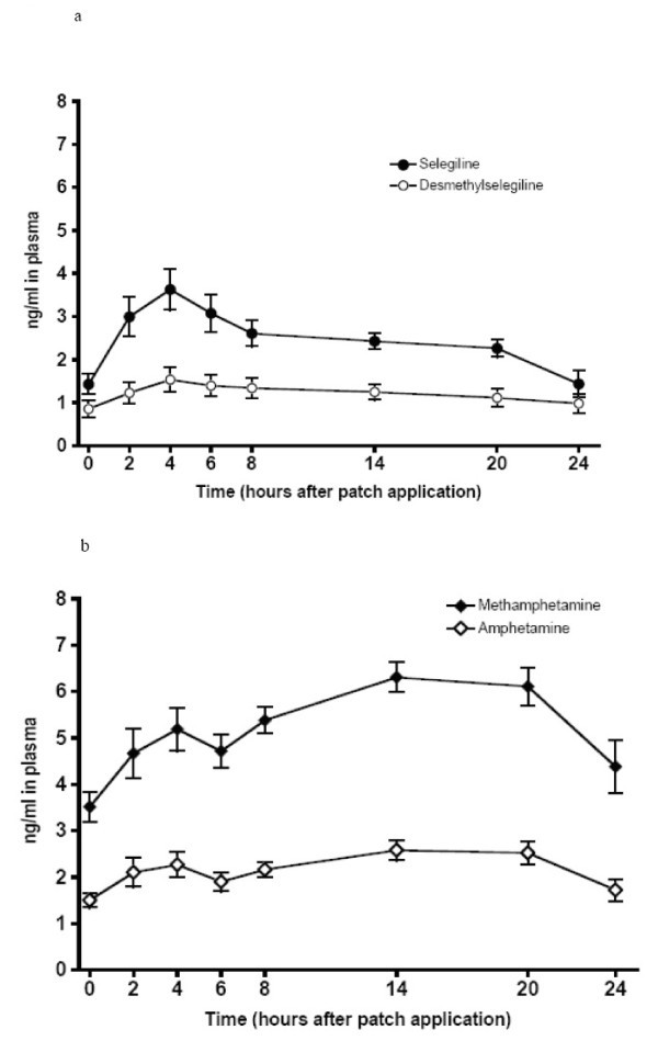 A Phase 1 Trial of pharmacologic interactions between transdermal