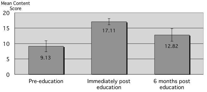 Telephone referral education, and evidence of retention and transfer