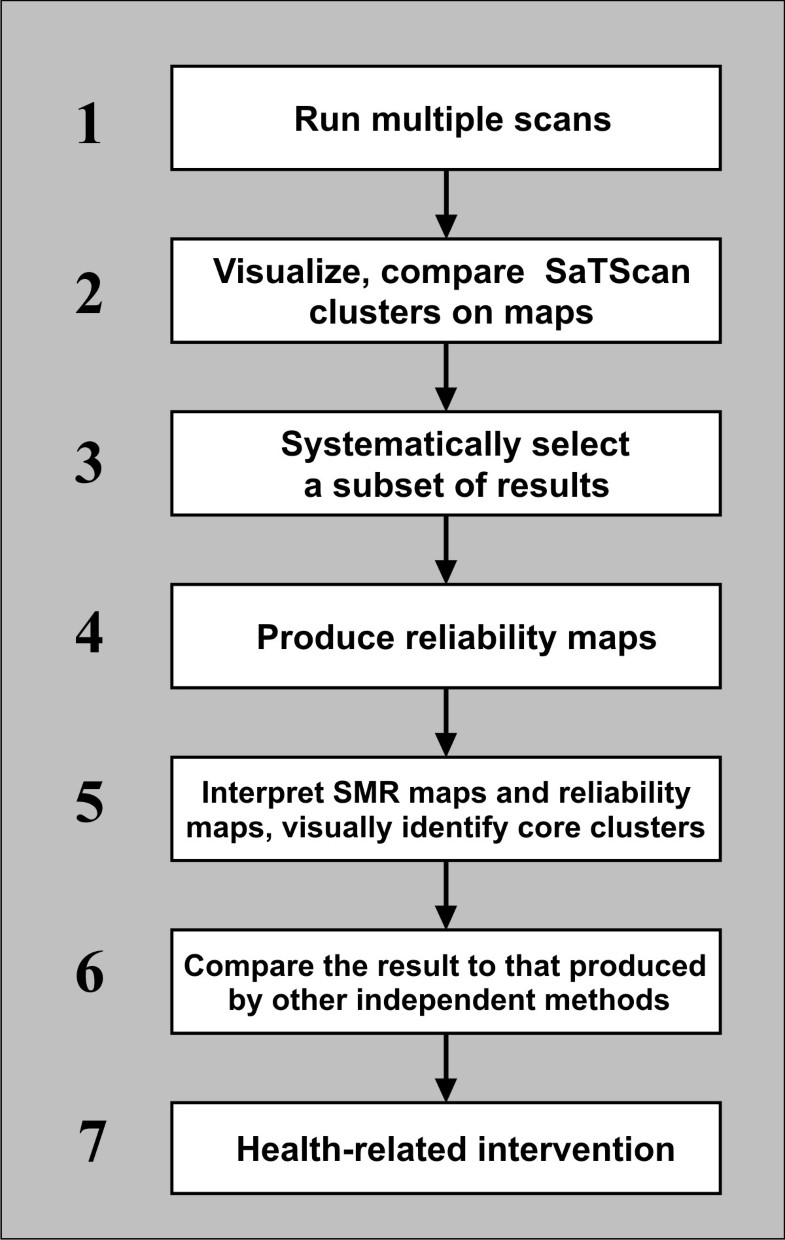 Geovisual analytics to enhance spatial scan statistic ...