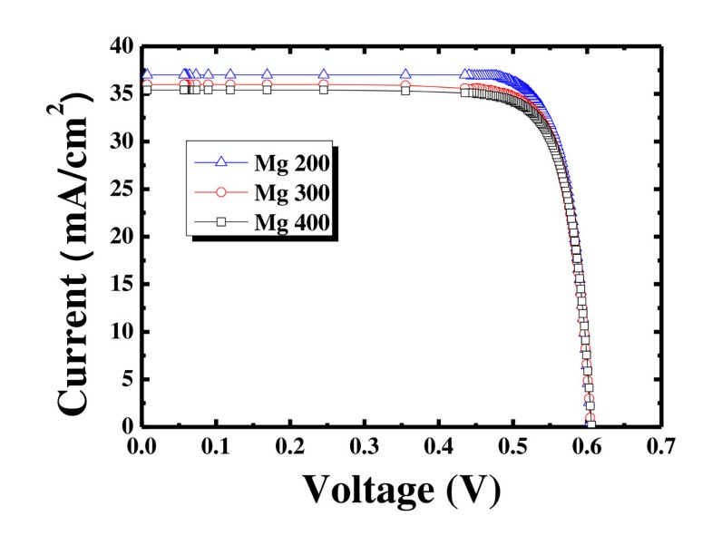 a novel method for crystalline silicon solar cells with low contact resistance and