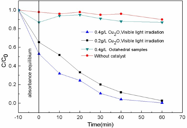 porous multishell hollow cu2o microspheres experiment P-type octahedral cu2o particles  one-pot synthesis and hierarchical assembly of hollow cu2o microspheres with nanocrystals-composed porous multishell and their .