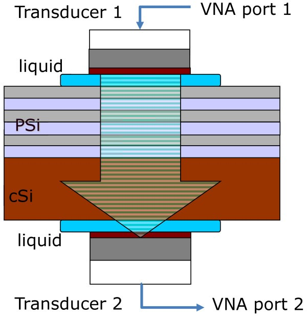 Porous silicon bulk acoustic wave resonator with integrated
