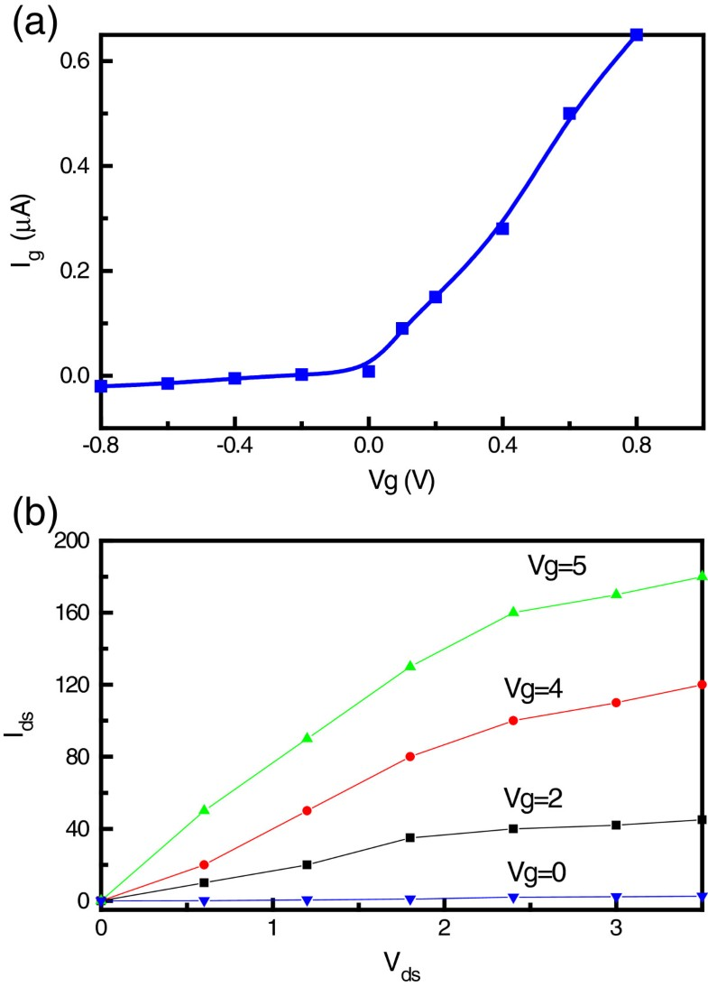 investigation of electronic properties of graphene  si