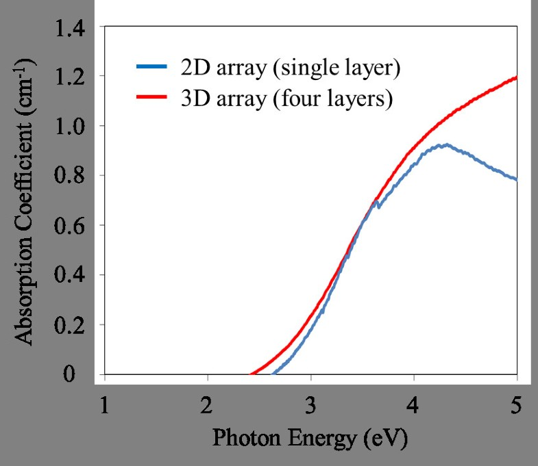 Increased Shortcircuit Current Density And External Quantum