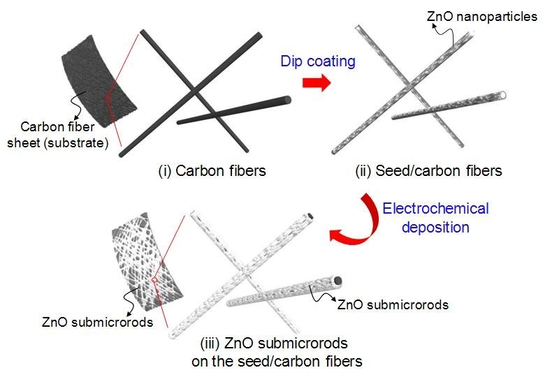 electrochemical synthesis of zno branched submicrorods on
