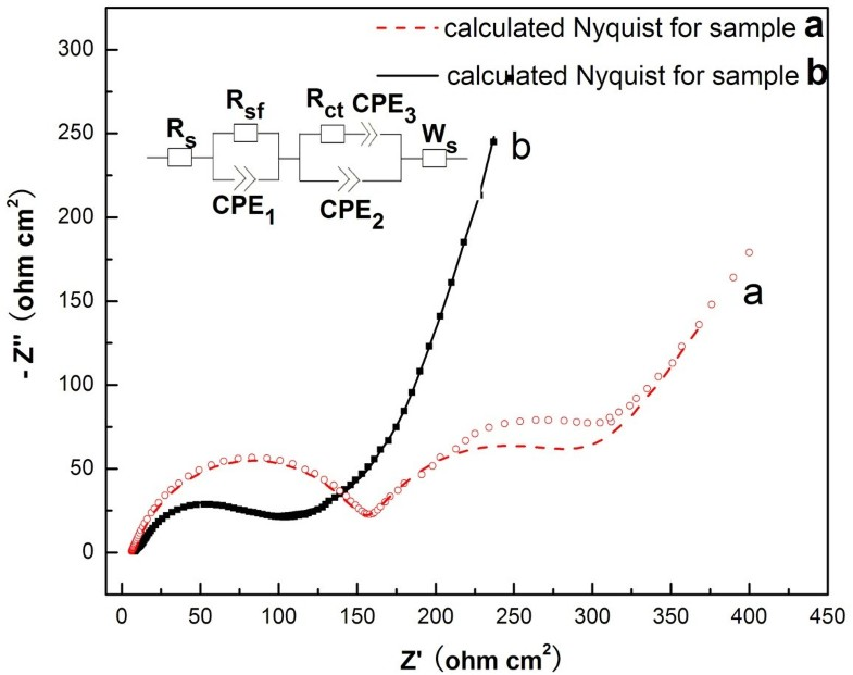 mno2 prepared by hydrothermal method and electrochemical