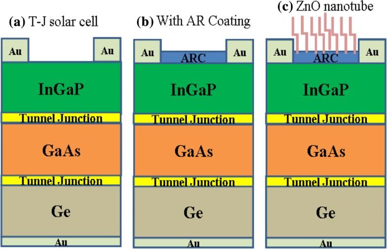Efficiency Improvement Of Ingap Gaas Ge Solar Cells By