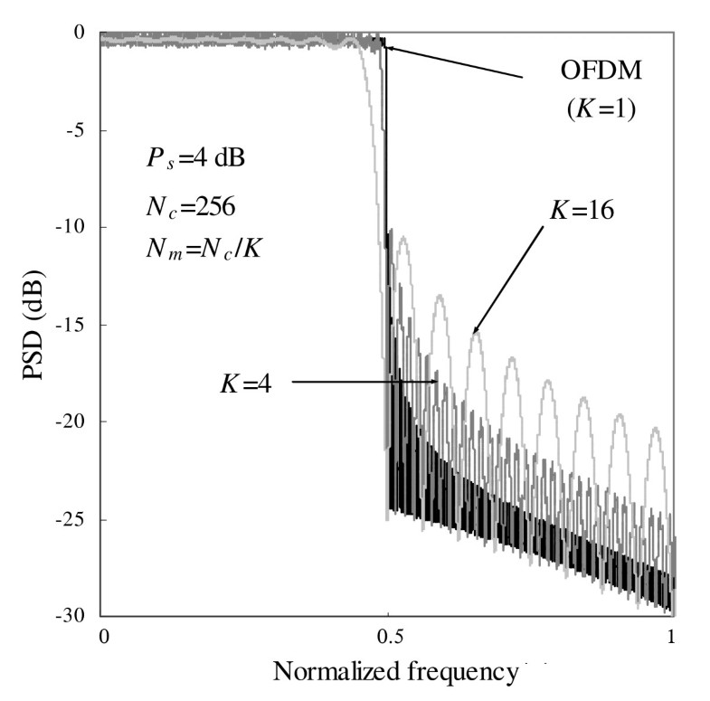 performance of turbo coded ofdm in In this paper performance analysis of turbo coded ofdm subjected to different channels, we are concentrating on evalution of performance of turbo coded orthogonal frequency division multiplexing for channels such as additive white gaussian noise, rayleigh, rician fading channels.