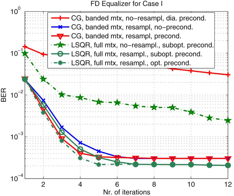 Iterative equalization for OFDM systems over wideband Multi-Scale
