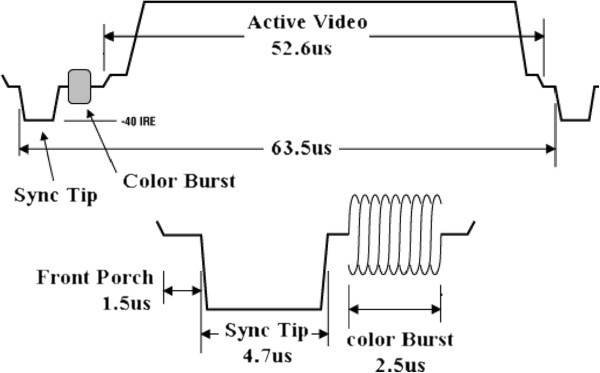 Simultaneous transmission of audio and video signals using