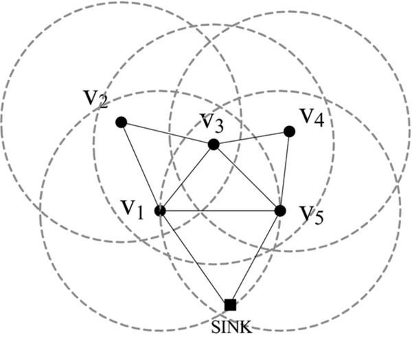 Energy Aware Topology Control For Reliable Data Delivery In Solar