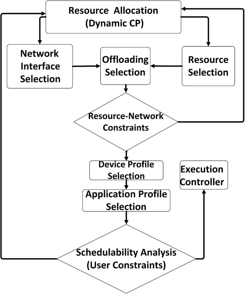 Optimal Multi Dimensional Dynamic Resource Allocation In Mobile
