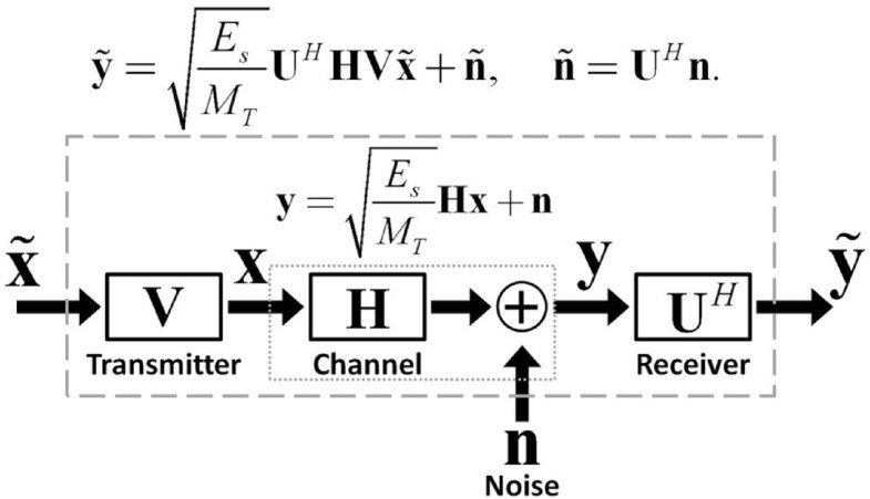 mimo channel capacity using antenna selection and water pouring