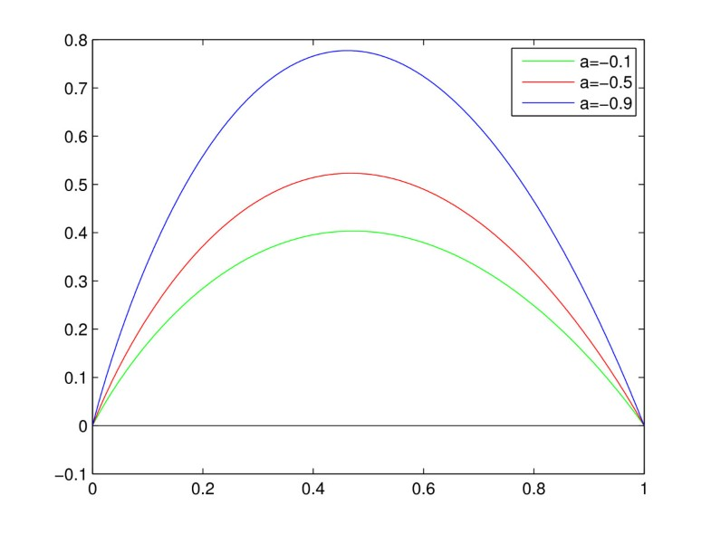 Positive solutions of nonlinear Dirichlet BVPs in ODEs with