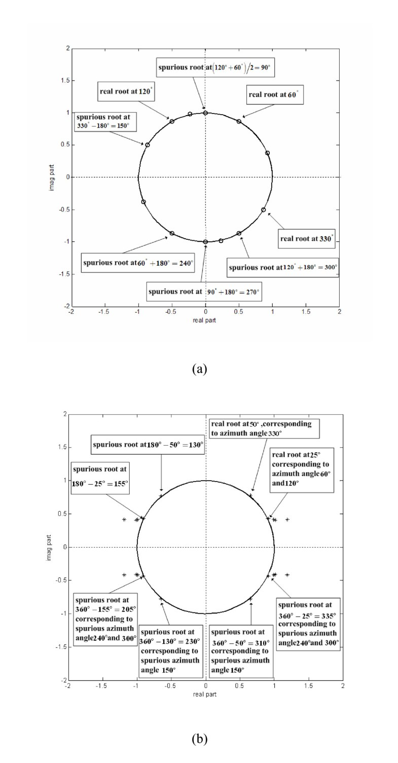 2D DOA estimation with sparse uniform circular arrays in the