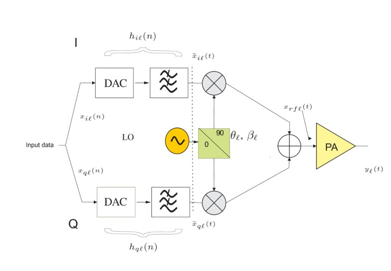 power amplifier linearization technique with iq imbalance