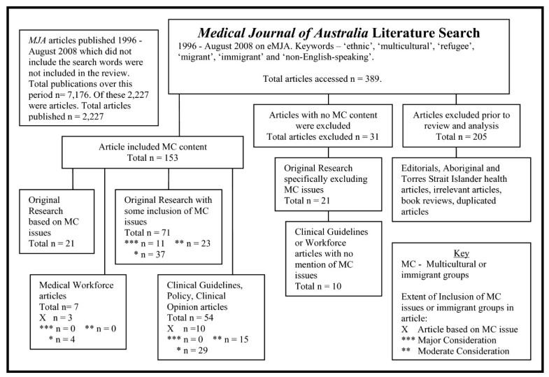 medical journal of australia clinical guidelines