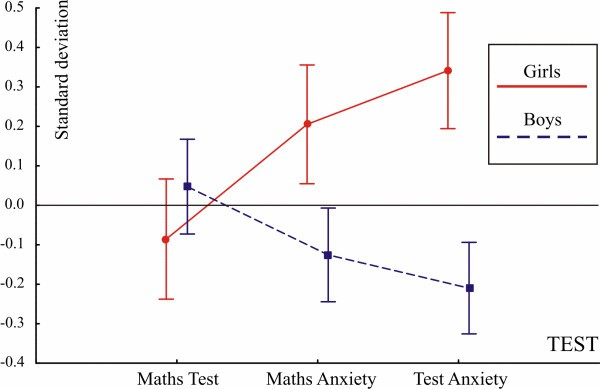 gender differences in test anxiety Abstract the study investigated differences in students' reported overall test anxiety before, during, or after test taking among two school-levels and gender.