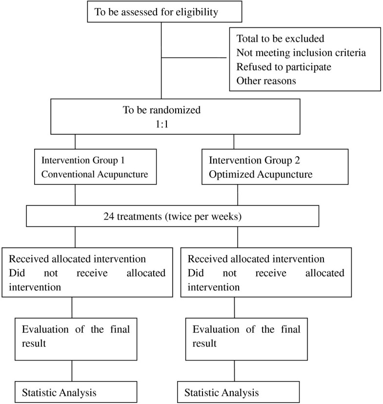 Randomized Trial Of Acupressure To Improve Patient Manual Guide