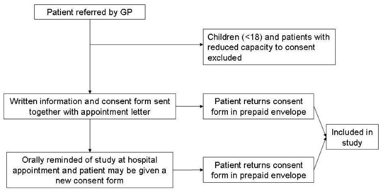 Practical Health Co Operation The Impact Of A Referral