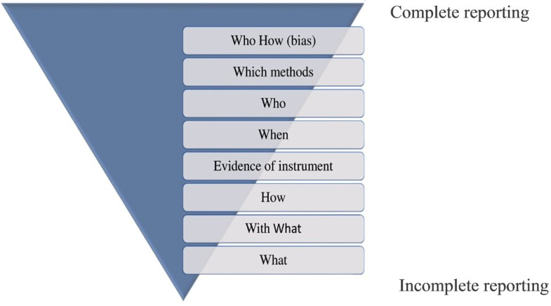 Figure 1 Checklist of completeness of outcome reporting