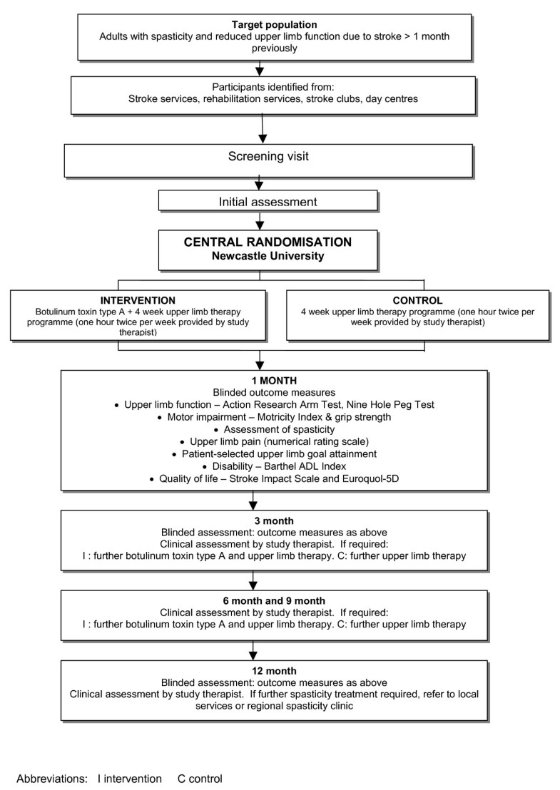 Study design and methods of the BoTULS trial: a randomised
