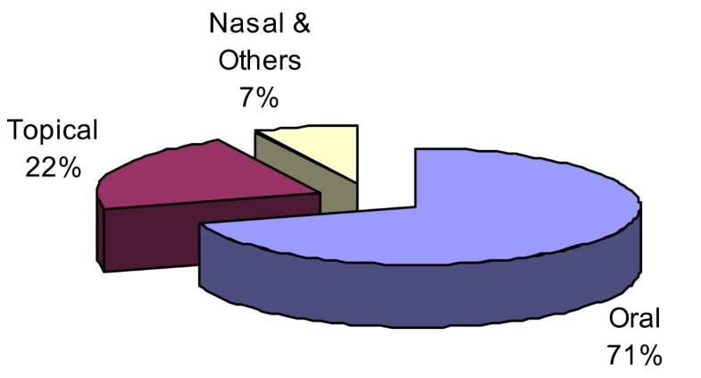 Figure 7