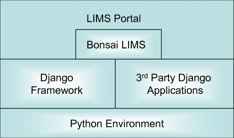 LimsPortal and BonsaiLIMS: development of a lab information
