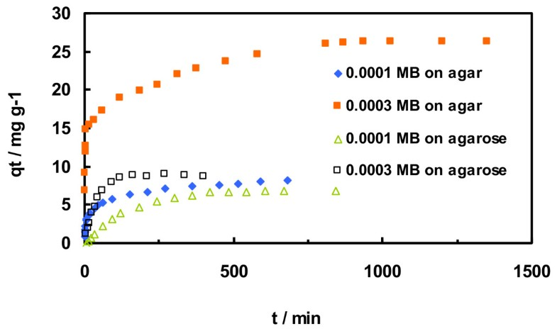 adsorption and desorption of methylene blue Adsorption and desorption mechanisms of methylene blue (mb) removal with iron-oxide coated porous ce- ramics filter (iocpcf) were investigated in batch and column mode the results revealed that mb removal.