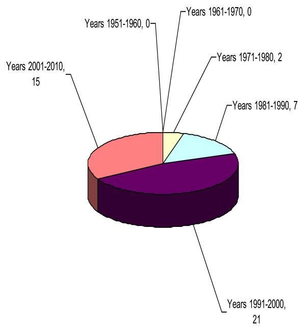 Figure 2142