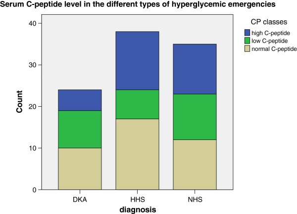 Serum C-peptide assay of patients with hyperglycemic