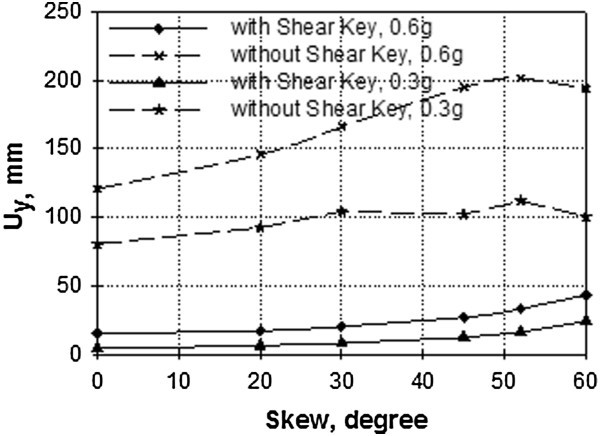 Assessment of seismic performance of skew reinforced