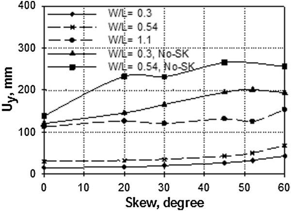 Assessment of seismic performance of skew reinforced