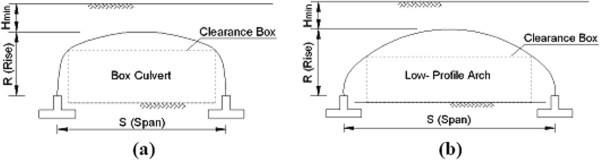 Minimum depth of soil cover above long-span soil-steel railway