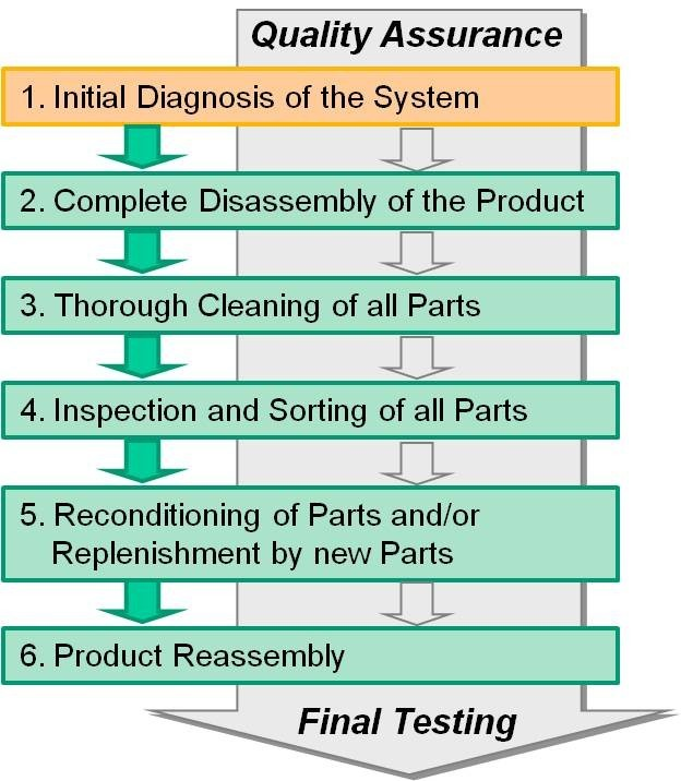 Reverse Engineering Technologies for Remanufacturing of