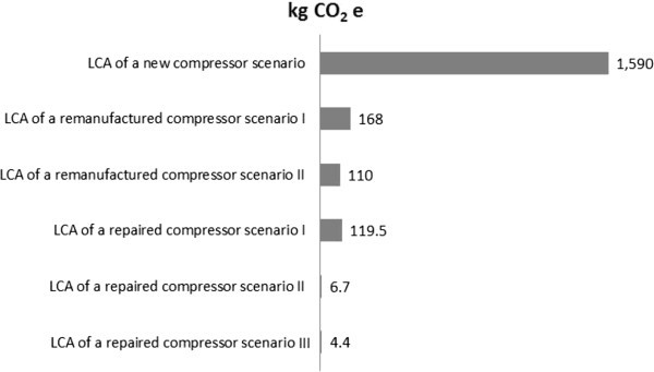 A comparison of repaired, remanufactured and new compressors