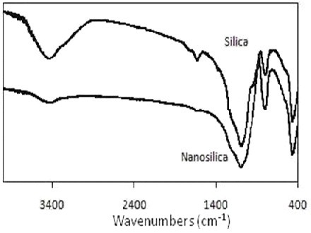Optimization of synthesis and characterization of nanosilica