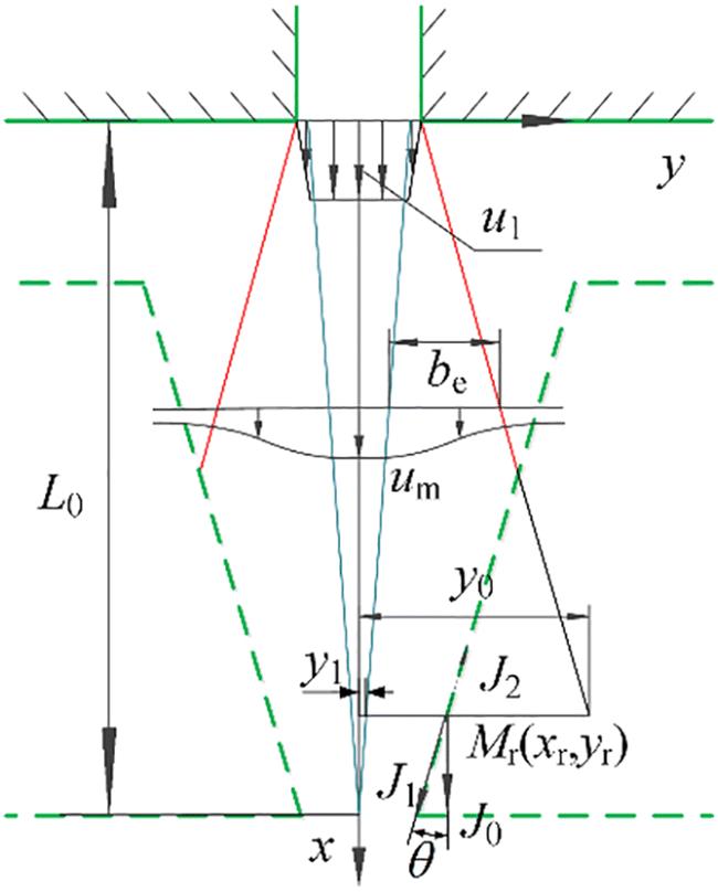Figure21