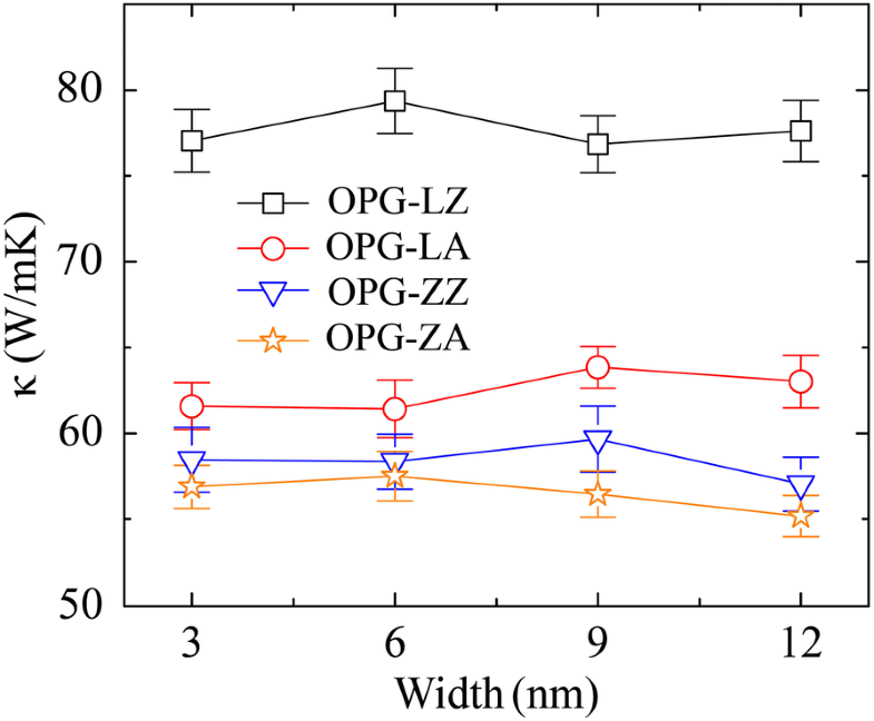 Thermal Conductivity Of Two Types Of 2d Carbon Allotropes