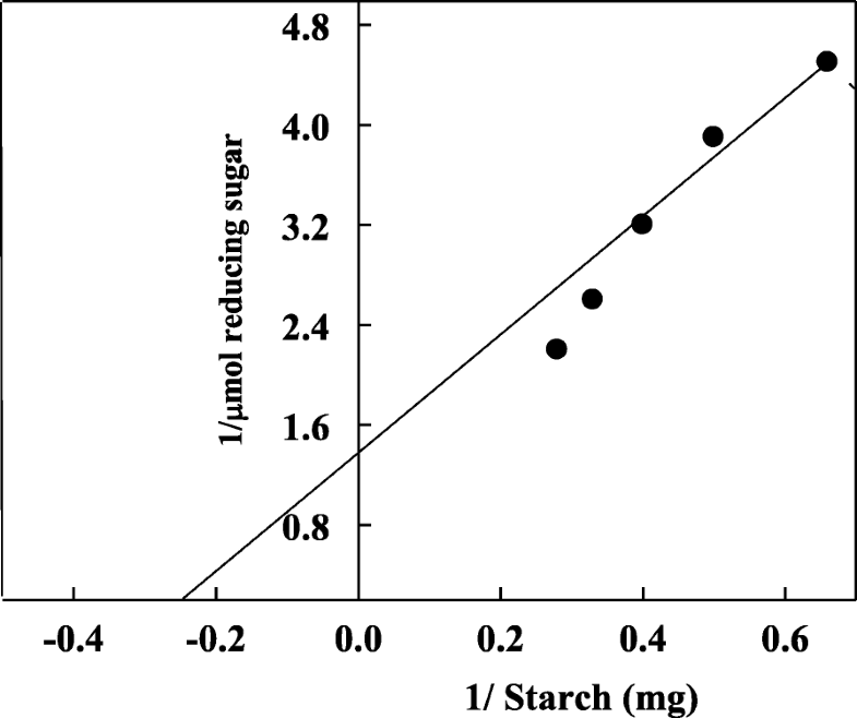 investigate concentration of amylase essay Many animals use amylase, an enzyme found in the saliva, to digest starch to maltose and glucose the effect of concentration, ph, and temperature on amylase activity was examined to determine how these factors affect enzyme activity.