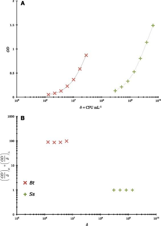 The near-quantitative sampling of genomic DNA from various