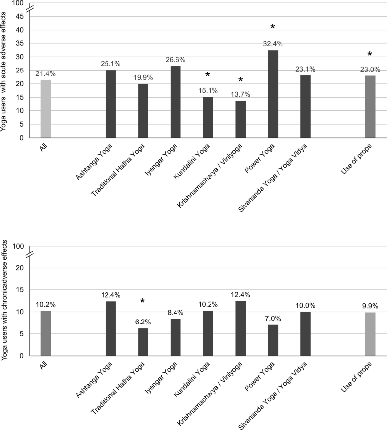 Adverse effects of yoga: a national cross-sectional survey